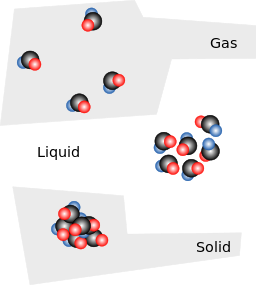 256px-Solid_liquid_gas.svg